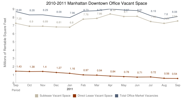 September 2011 Downtown Manhattan Office Space Rent