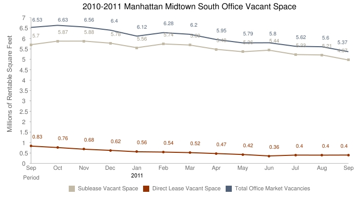 September 2011 Midtown South Manhattan office space for lease
