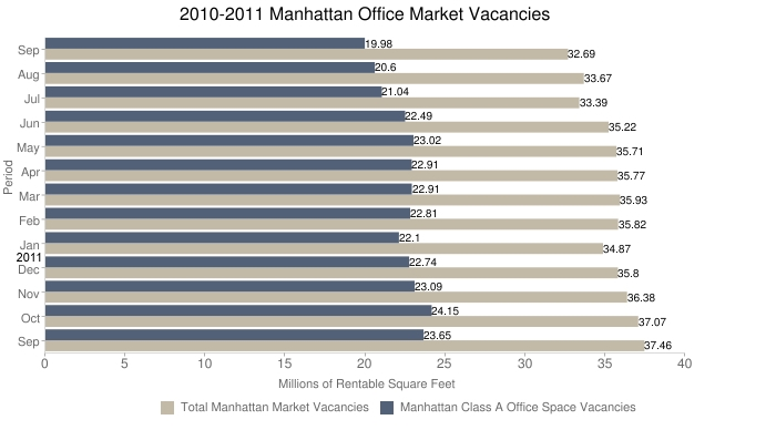 September 2011 Manhattan Class A Office Vacancy