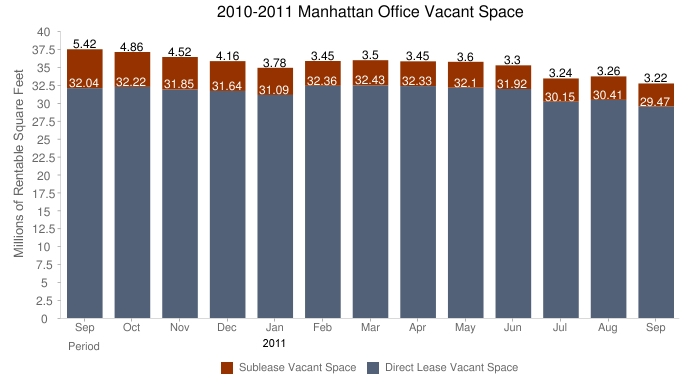 September 2011 Office Space For Lease in NYC