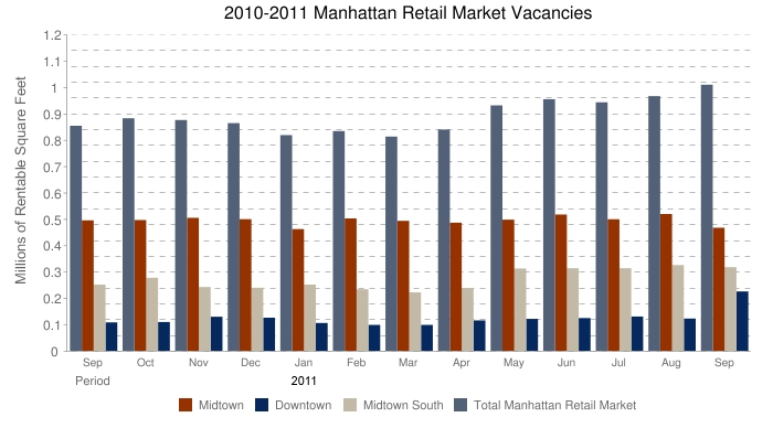 September 2011 Manhattan Retail Space For Rent