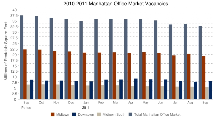 September 2011 New York Commercial Office Space by area