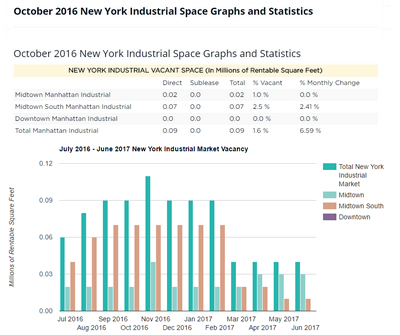 Report di Edifici Industriali di New York