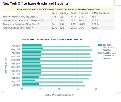 New York Office Report