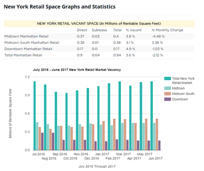 New York Retail Report