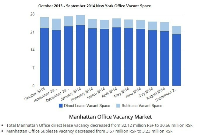 Optimal Spaces Announces the October 2014 New York Office and Retail Market Overview
